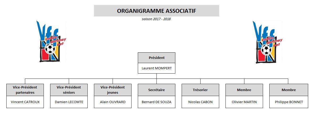 Organigramme associatif